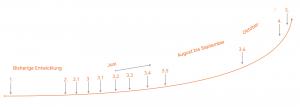 Zeit-und-Umsatzkurve